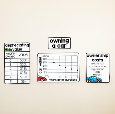 Financial Literacy Word Wall - a look at the costs associated with owning a car