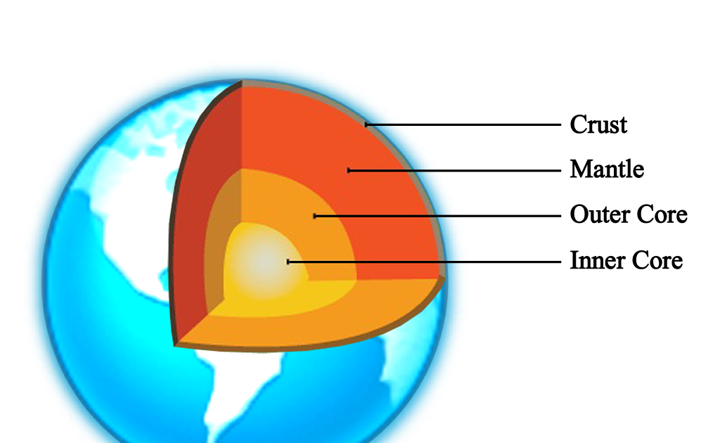 Earth Layer About the Earth