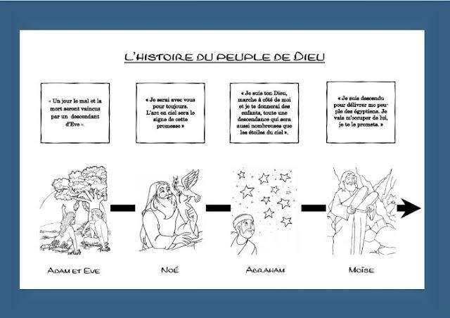 LA FRISE DU TEMPS : L'HISTOIRE DU PEUPLE DE DIEU
