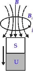 menentukan arah arus induksi dengan hukum lenz