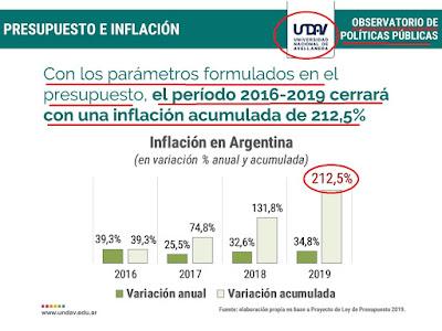 Cambiemos perdió la batalla contra la inflación