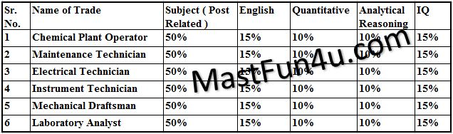 FATIMA Fertilizer Apprenticeship Notes, Pattern Papers, Written Test, MCQs Free Download