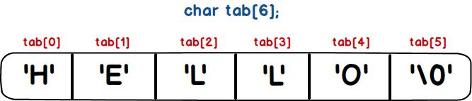 Différence entre char[] et String
