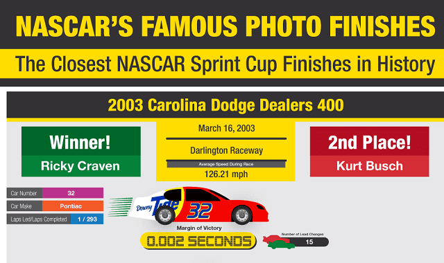 NASCAR's Famous Photo Finishes: The Closest NASCAR Sprint Cup Finishes in History