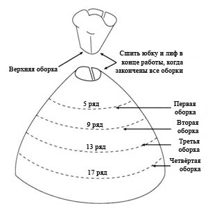платье для Барби крючком схема