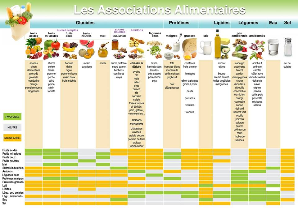Top Nirvana-Santé: Dissocier les aliments pour maigrir UJ67