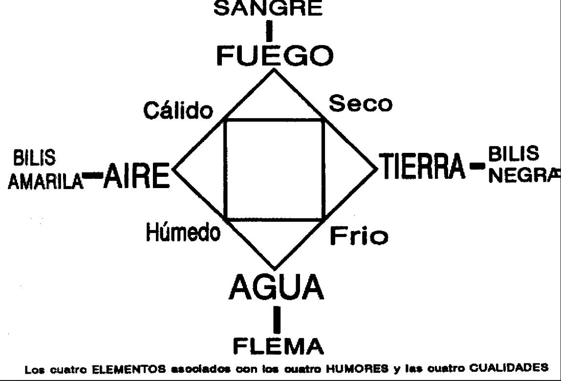 4 HUMORES DE HIPPOCRATES PDF DOWNLOAD