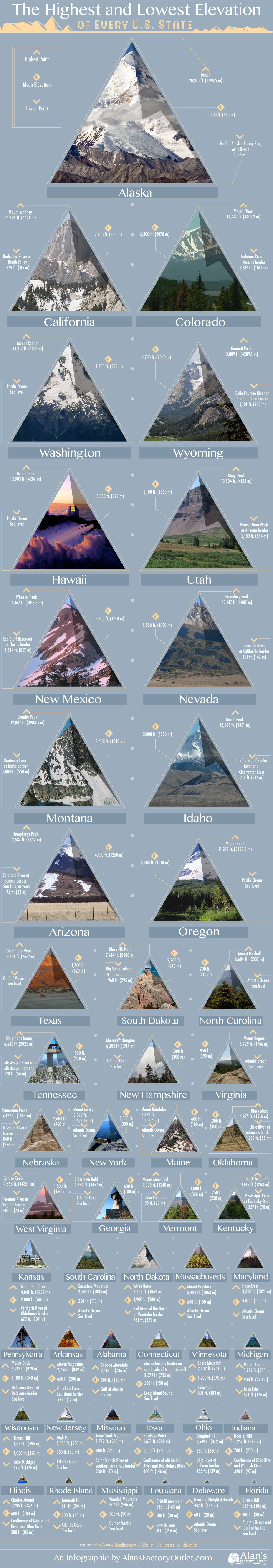 The Highest and Lowest Elevation of Every U.S. State #infographic