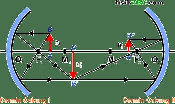 rumus 2 jarak cemin dan perbesaran bayangan benda yang terletak di antara dua cemin cekung yang disusun berhadapan