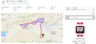 GPS軌跡による本日の走行データ