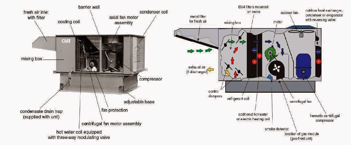 Central Air Conditioner Wiring Diagram Unlabeled Human Leg Electrical Rules And Calculations For Air-conditioning Systems – Part One ~ Knowhow