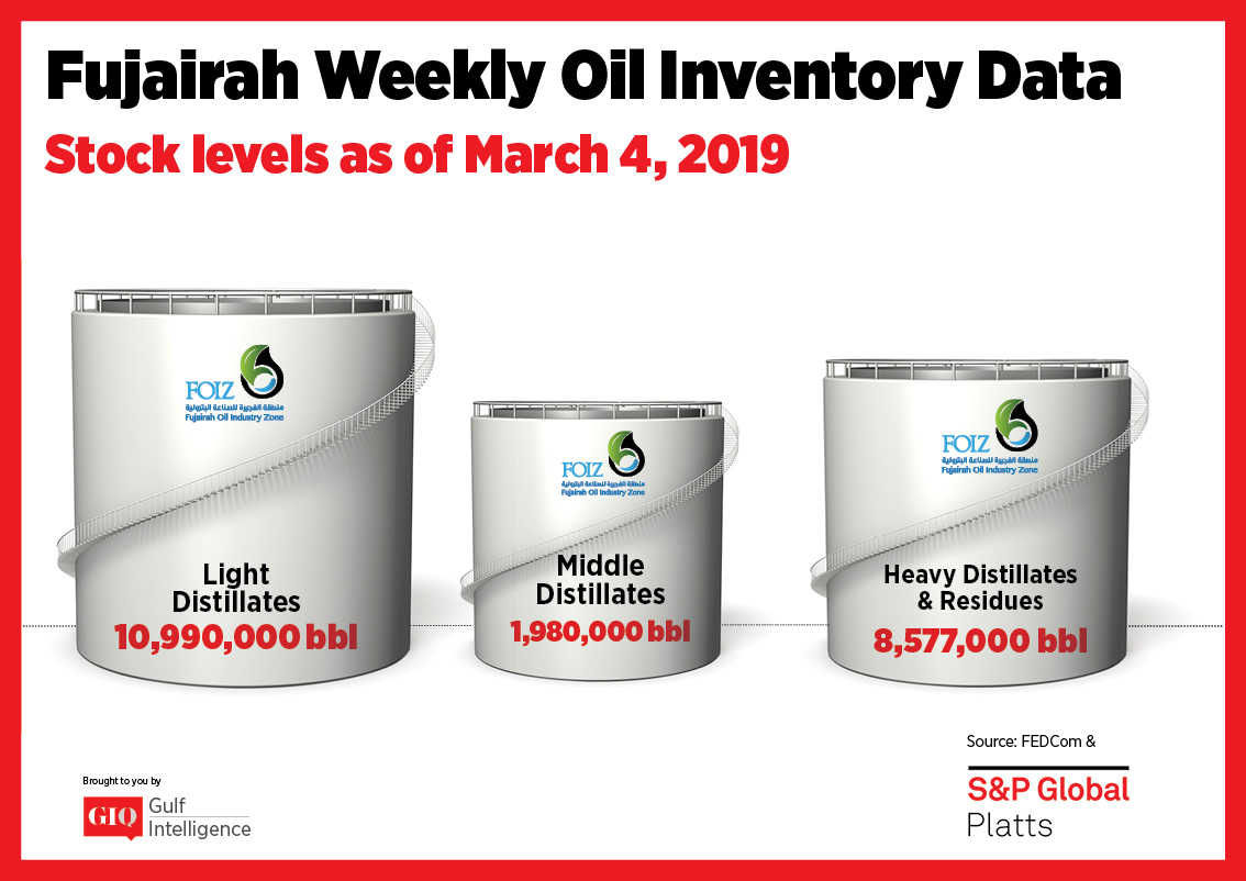 Fujairah Weekly Oil Inventory Data Stocks Level as of March 4, 2019