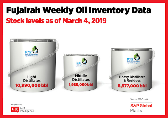 Chart Attribute: Fujairah Weekly Oil Inventory Data (as of March 4, 2019) / Source: The Gulf Intelligence