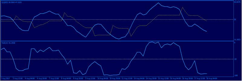 Forex-QQE-WPR-Trading