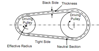 open belt drive and cross belt drive pdf