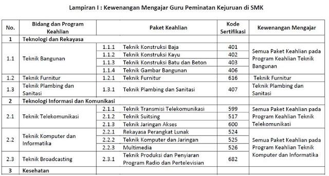 Tabel kewenangan mengajar guru bersertifikat pendidik