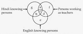 2009 June Answer Key UGC NET Examination Paper I