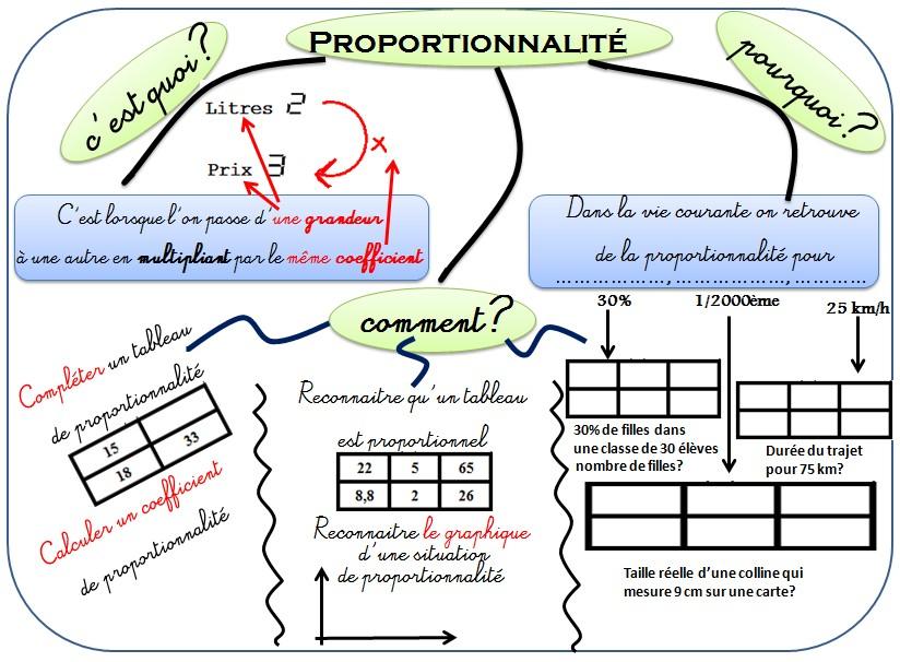 Cours de Mathématiques en Mandala/Carte mentale: Nouvelle carte mentale proportionnalité 4ème