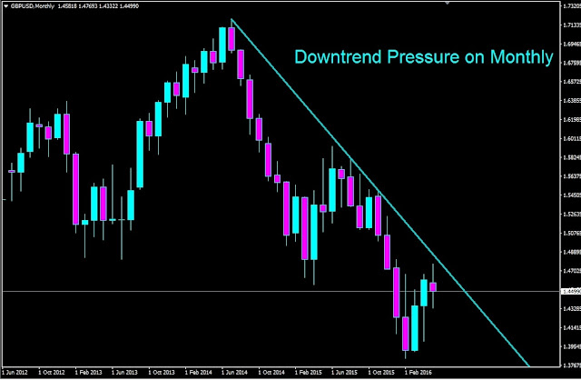 Forex Outlook, Forex Forecast, GBPUSD Monthly Chart