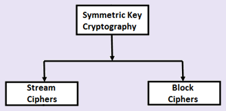 Information Security Notes: Symmetric (Secret Key/Private