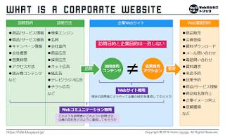 基本:企業Webサイトの本質整理図