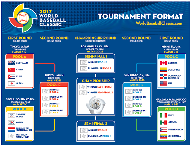 World Baseball Classic 2017 Schedule
