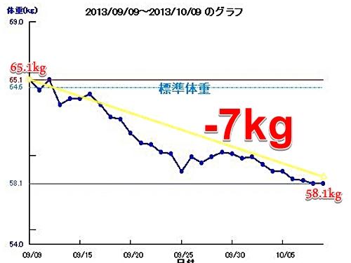 運動前にコーヒーを飲んでダイエット 一か月で7キロ減量したグラフ
