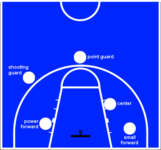 Posisi Pemain Bola Basket Dan Tugasnya Kabar Sport