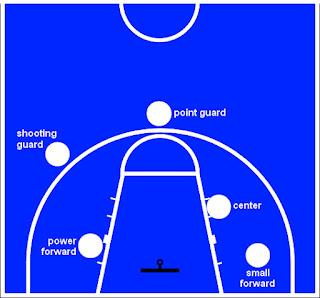 Posisi Pemain Bola Basket  dan Tugasnya