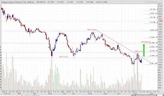Katalis positif saham konstruksi BUMN