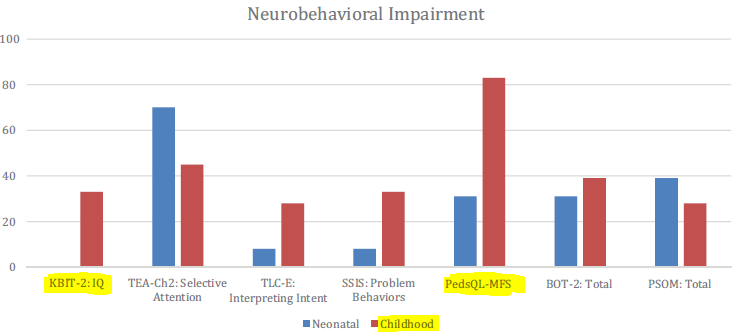 図:子供の脳卒中と社交能力