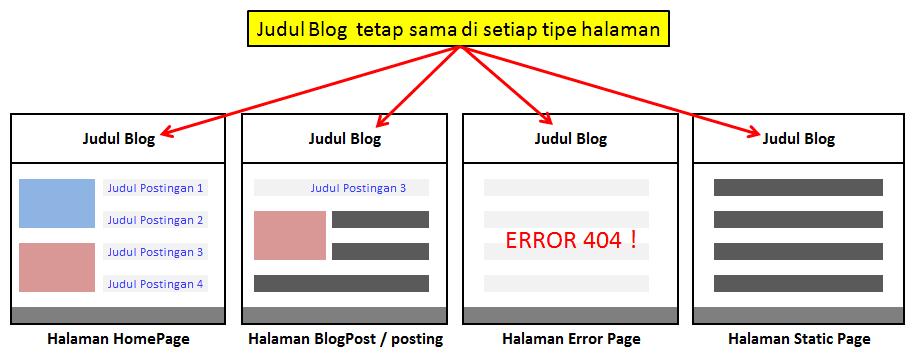 Judul Blog tetap sama di setiap tipe halaman blog