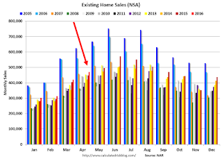 A Few Comments on April Existing Home Sales
