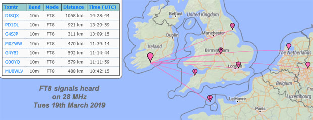 EI7GL    A diary of amateur radio activity: Signals heard on 28 MHz