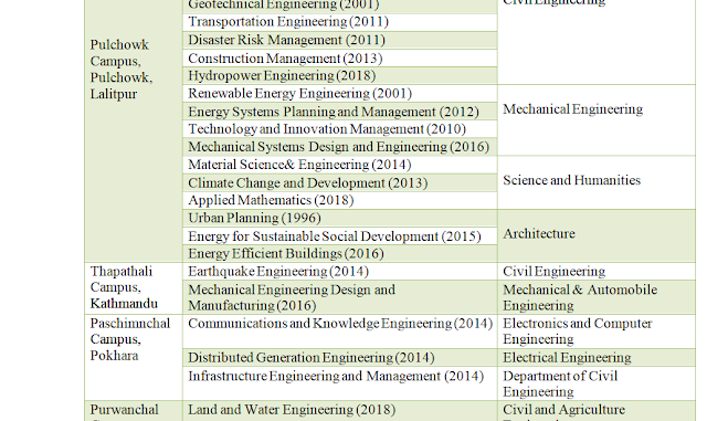 Intake Capacities in M.Sc. Program and Programs Offering Departments in Different Colleges