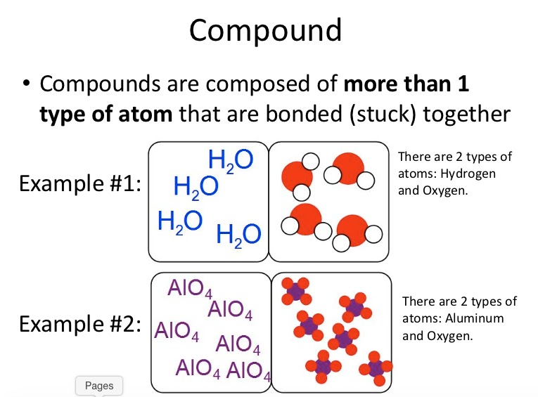 Teaching The Kid Elements Compounds And Mixtures