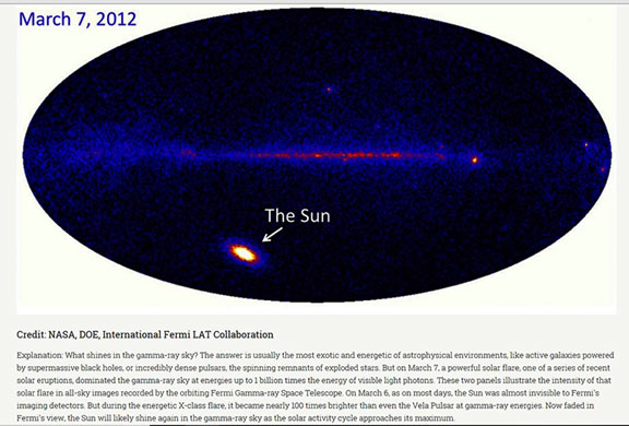 The variable sun can be bright in gamma rays (Source: The Gamma Ray Sky (Source: sites.stanford.edu/glast/lat-pictures)