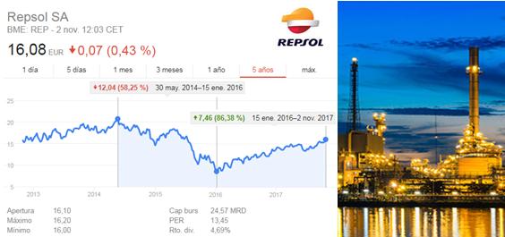 Acciones de Repsol