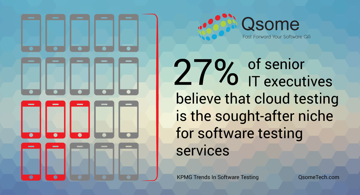Mobile app testing is a strong driver for outsourced software testing