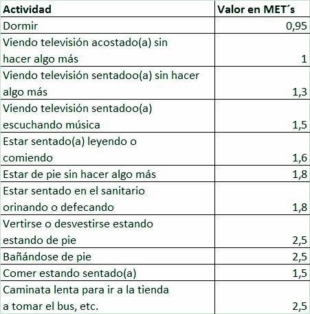 Valores de METs por cada actividad física realizada