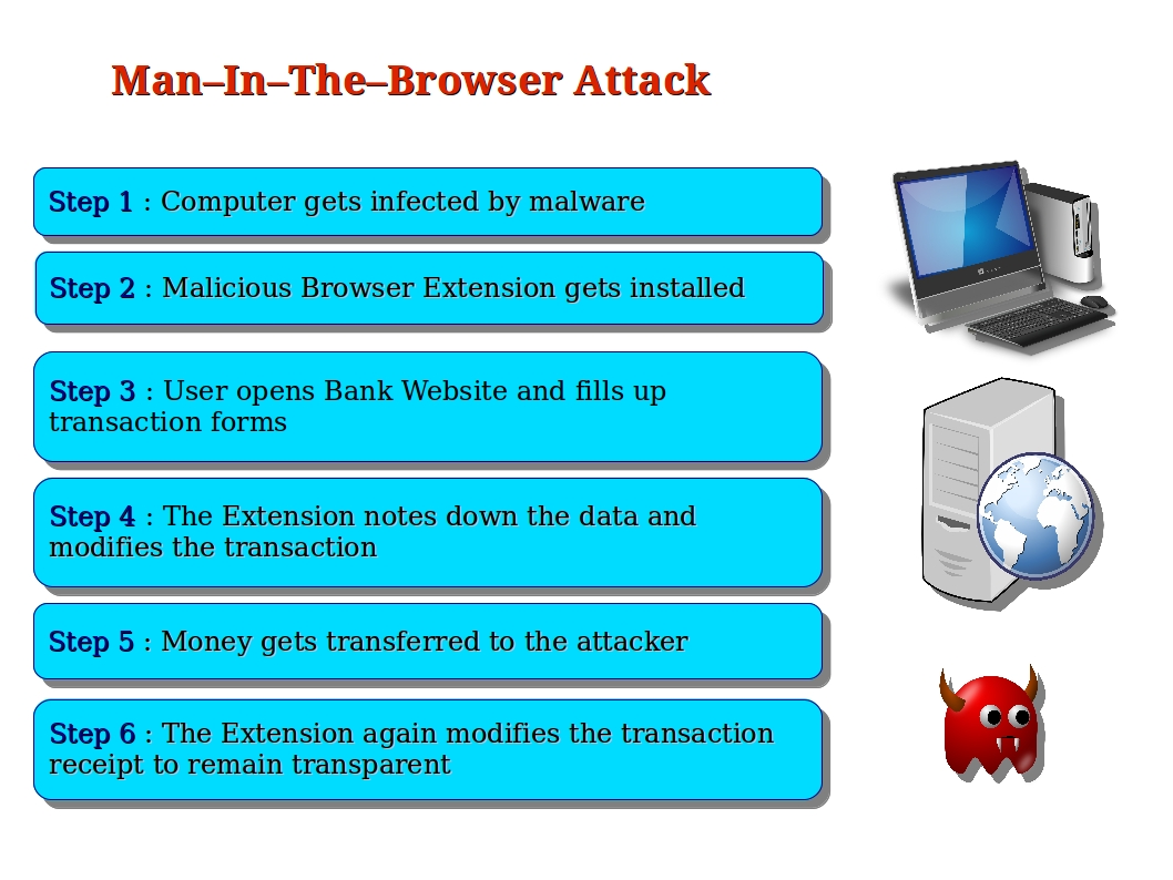 Computer Security and PGP: What is a Man-in-the-Browser ...