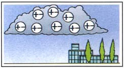 Where does lightning come from - Before the storm, raindrops and ice particles inside the cloud contain equal numbers of positive and negative charges.