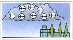 Dari mana datangnya petir - Sebelum badai, tetesan hujan dan partikel es di dalam awan mengandung muatan positif dan negatif dalam jumlah yang sama.