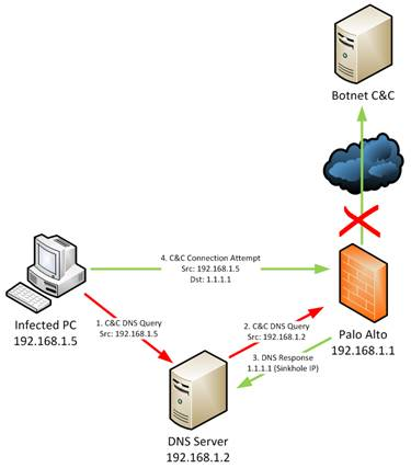 Packets and Pings: Palo Alto Hardening