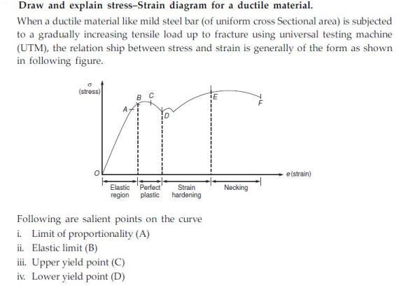 Vedupro: StressStrain Diagram and Explanation