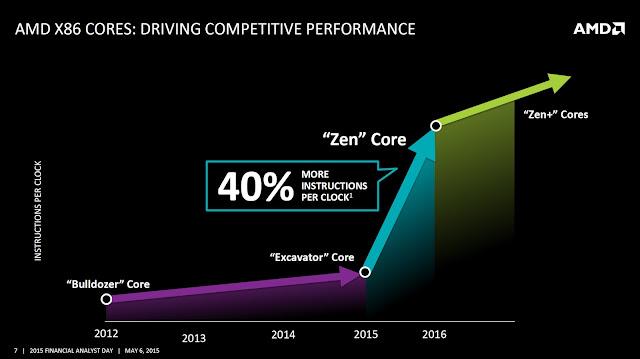 Os famosos processadores Zen da AMD tiveram seu lançamento adiado para o próximo ano, 2017!