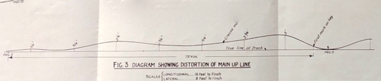 Screen grab of Fig 3 from the MOT report into the 1946 Marshmoor rail derailment