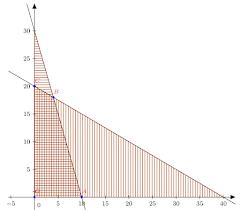 Pembahasan Soal SBMPTN TPA Bidang Matematika