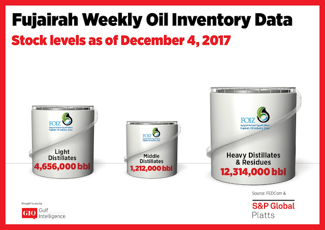 Chart Attribute: Fujairah Weekly Oil Inventory Data (as of December 04, 2017) / Source: The Gulf Intelligence