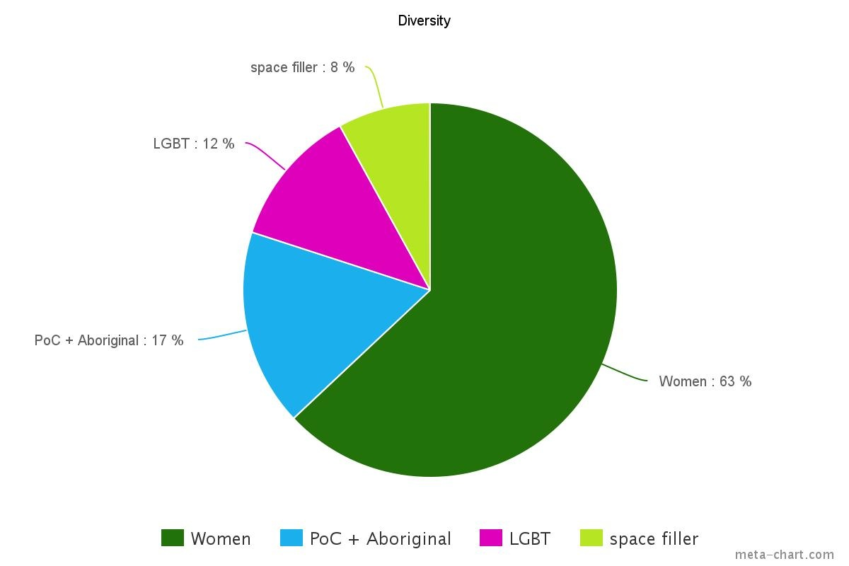 Lindy reads and reviews 2016 diversity these should each have their own pie or maybe a venn diagram to show overlap but it was simplest for me to do it this way nvjuhfo Choice Image